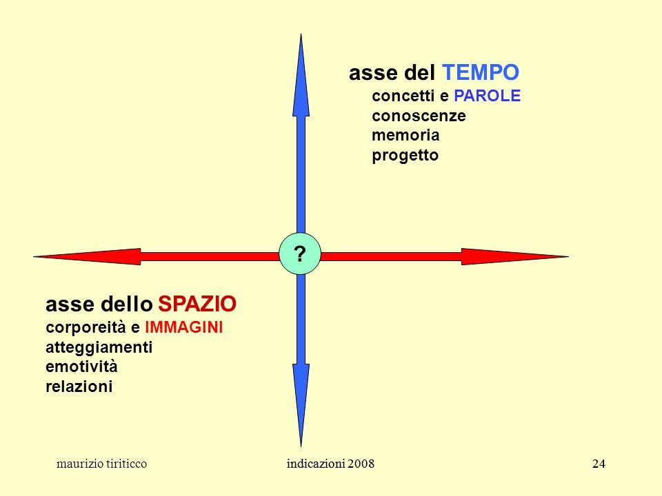 indicazioni 200824maurizio tiriticcoindicazioni 200824 asse del TEMPO concetti e PAROLE conoscenze memoria progetto asse dello SPAZIO corporeità e IMM