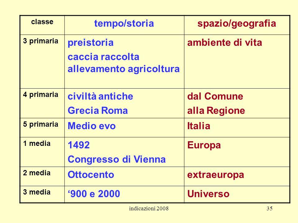 indicazioni 200835 classe tempo/storiaspazio/geografia 3 primaria preistoria caccia raccolta allevamento agricoltura ambiente di vita 4 primaria civil