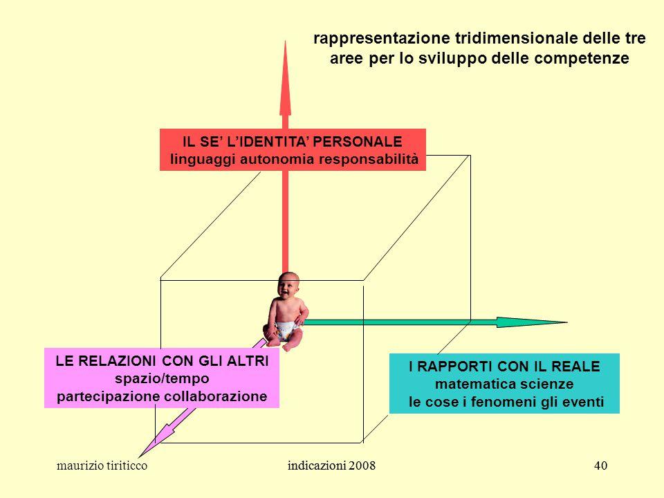 indicazioni 200840maurizio tiriticcoindicazioni 200840 IL SE' L'IDENTITA' PERSONALE linguaggi autonomia responsabilità I RAPPORTI CON IL REALE matemat