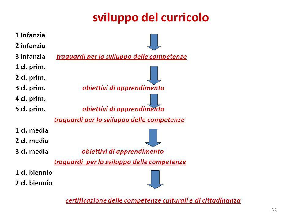 sviluppo del curricolo 1 Infanzia 2 infanzia 3 infanzia traguardi per lo sviluppo delle competenze 1 cl.