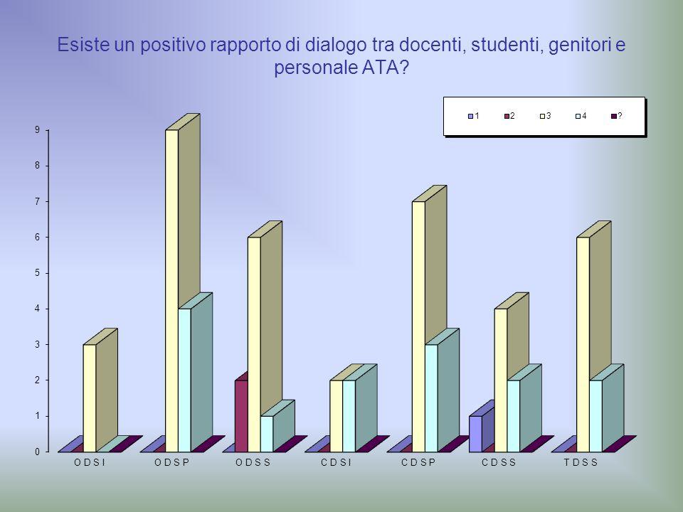 Esiste un positivo rapporto di dialogo tra docenti, studenti, genitori e personale ATA?