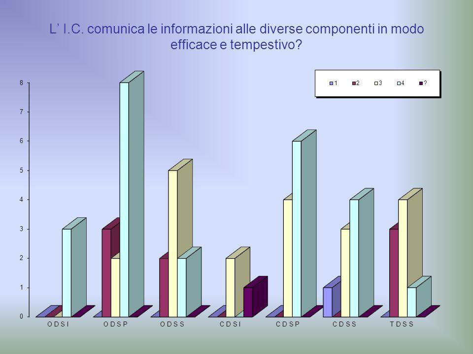 L' I.C. comunica le informazioni alle diverse componenti in modo efficace e tempestivo?
