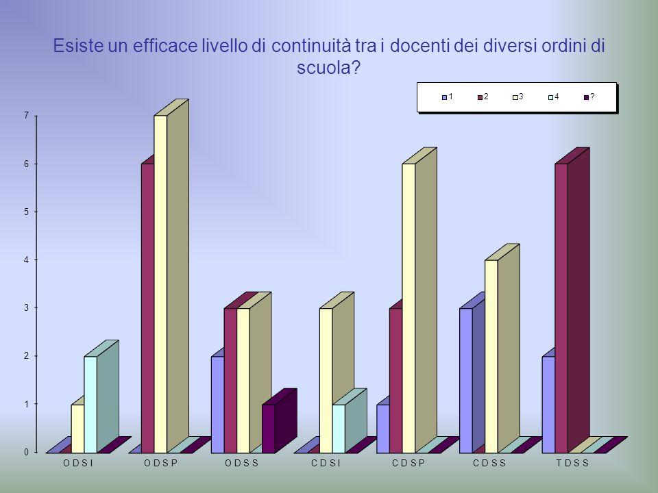 Esiste un efficace livello di continuità tra i docenti dei diversi ordini di scuola?