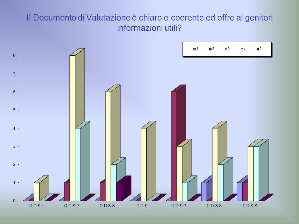 Il Documento di Valutazione è chiaro e coerente ed offre ai genitori informazioni utili?