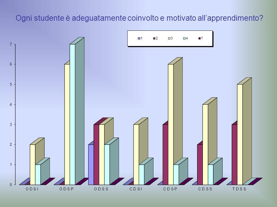 Ogni studente è adeguatamente coinvolto e motivato all'apprendimento?
