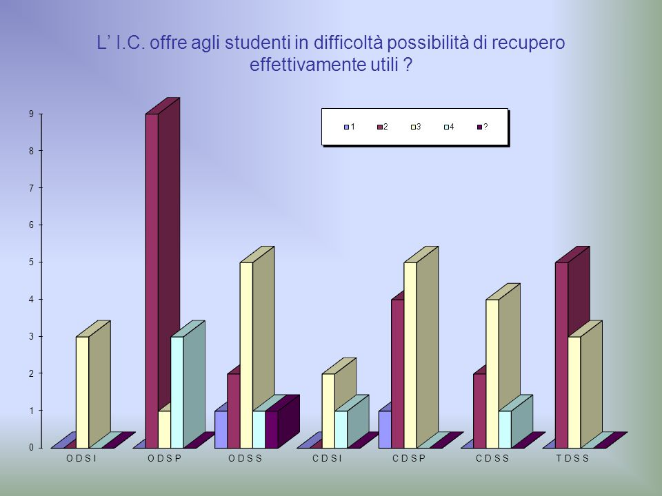 L' I.C. offre agli studenti in difficoltà possibilità di recupero effettivamente utili ?