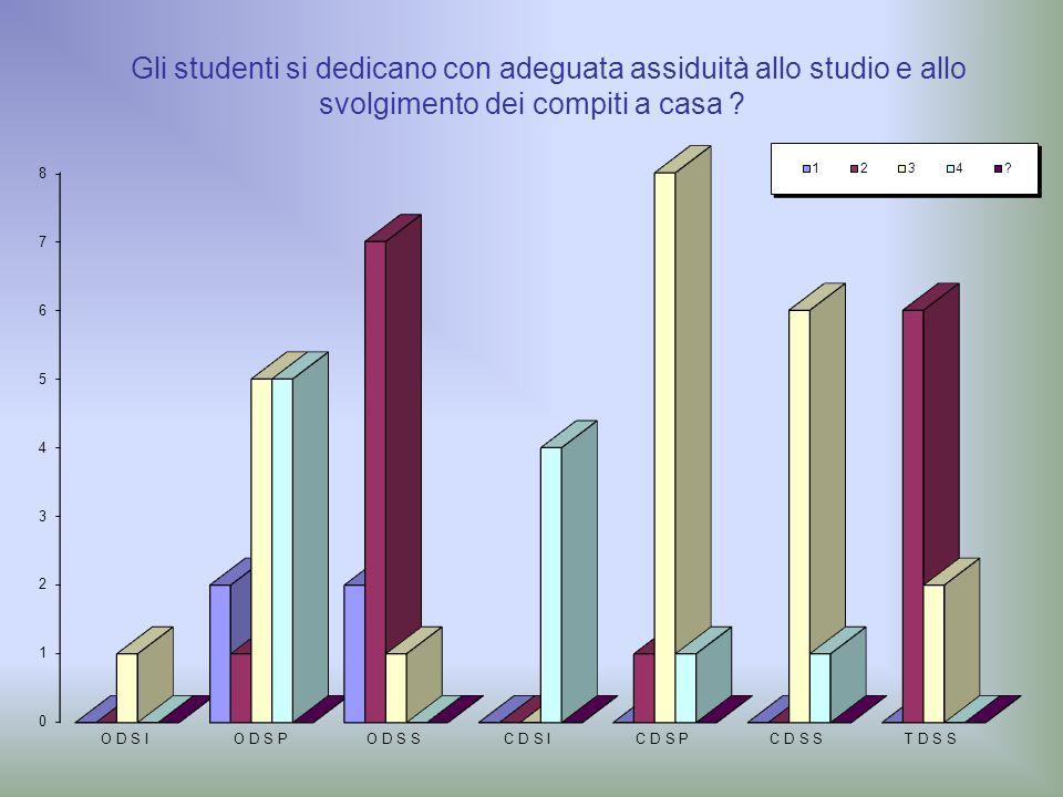 Gli studenti si dedicano con adeguata assiduità allo studio e allo svolgimento dei compiti a casa ?