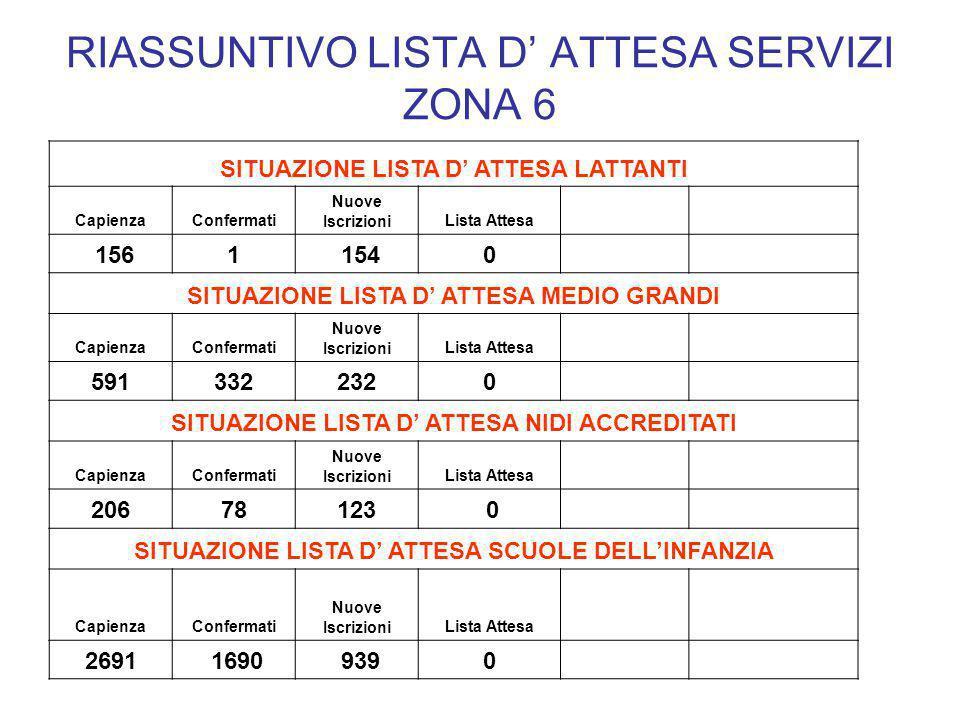 RIASSUNTIVO LISTA D' ATTESA SERVIZI ZONA 6 SITUAZIONE LISTA D' ATTESA LATTANTI CapienzaConfermati Nuove IscrizioniLista Attesa 1561 1540 SITUAZIONE LI
