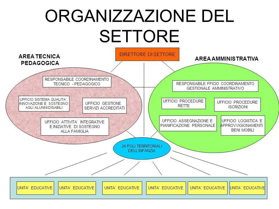OBIETTIVI Ridefinire le funzioni dei Servizi centrali in due aree: AREA TECNICO-PEDAGOGICA - AREA AMMINISTRATIVA.