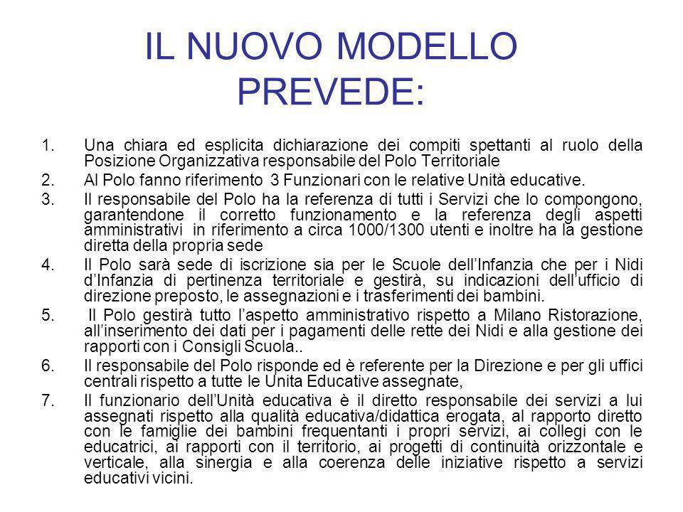 IL NUOVO MODELLO PREVEDE: 1.Una chiara ed esplicita dichiarazione dei compiti spettanti al ruolo della Posizione Organizzativa responsabile del Polo T