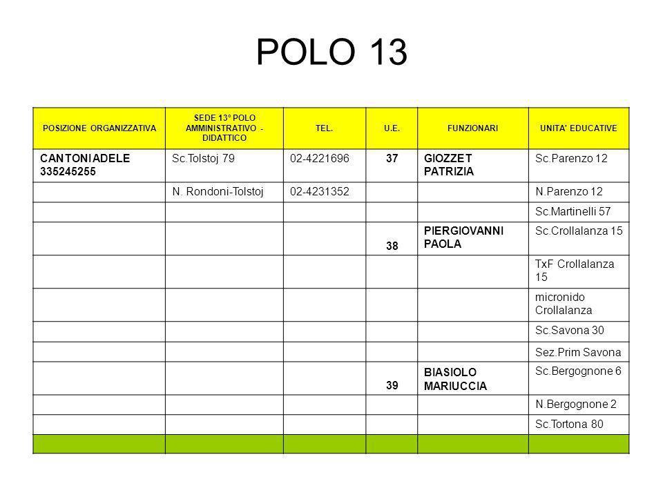 POLO 13 POSIZIONE ORGANIZZATIVA SEDE 13° POLO AMMINISTRATIVO - DIDATTICO TEL.U.E.FUNZIONARIUNITA' EDUCATIVE CANTONI ADELE 335245255 Sc.Tolstoj 7902-42
