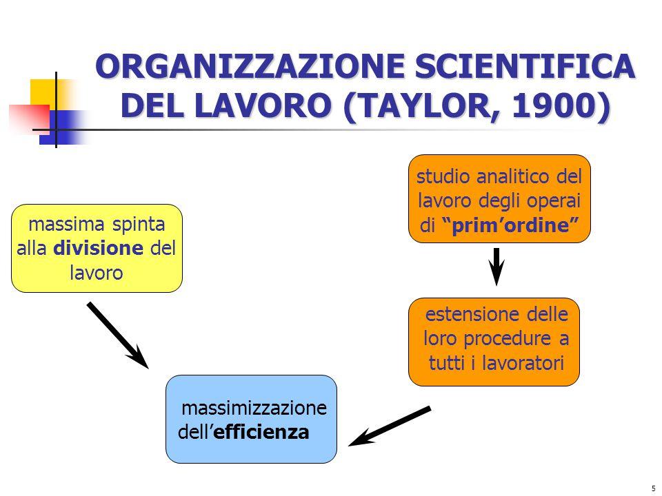 5 ORGANIZZAZIONE SCIENTIFICA DEL LAVORO (TAYLOR, 1900) estensione delle loro procedure a tutti i lavoratori studio analitico del lavoro degli operai di prim'ordine massima spinta alla divisione del lavoro massimizzazione dell'efficienza