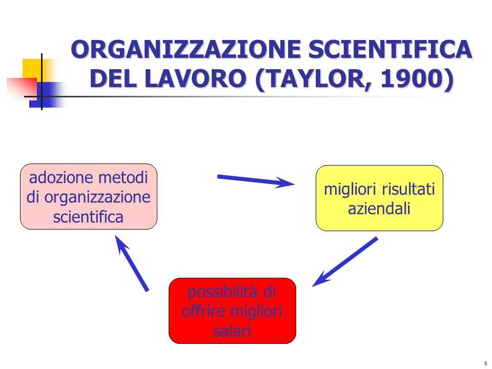 6 ORGANIZZAZIONE SCIENTIFICA DEL LAVORO (TAYLOR, 1900) possibilità di offrire migliori salari adozione metodi di organizzazione scientifica migliori risultati aziendali