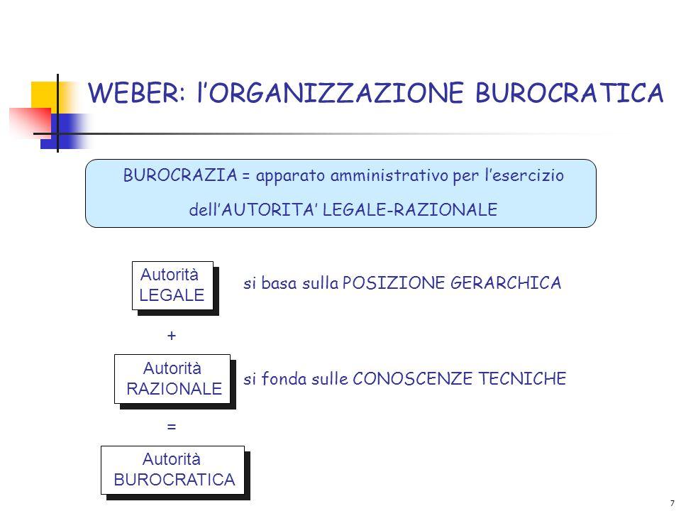 7 WEBER: l'ORGANIZZAZIONE BUROCRATICA si basa sulla POSIZIONE GERARCHICA Autorità LEGALE Autorità LEGALE si fonda sulle CONOSCENZE TECNICHE Autorità RAZIONALE Autorità RAZIONALE + = Autorità BUROCRATICA Autorità BUROCRATICA BUROCRAZIA = apparato amministrativo per l'esercizio dell'AUTORITA' LEGALE-RAZIONALE