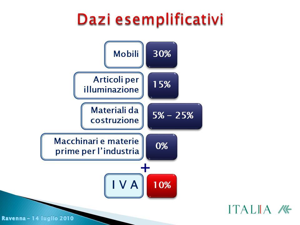 Macchinari e materie prime per l'industria 0% Materiali da costruzione 5% - 25% Articoli per illuminazione 15% Mobili 30% I V A 10% +