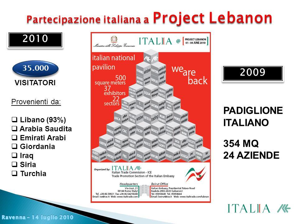 VISITATORI 35.000 Provenienti da:  Libano (93%)  Arabia Saudita  Emirati Arabi  Giordania  Iraq  Siria  Turchia 2009 PADIGLIONE ITALIANO 354 MQ 24 AZIENDE 2010