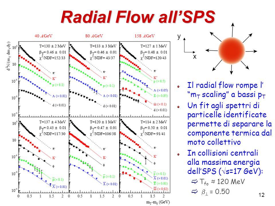 12 Radial Flow all'SPS Il radial flow rompe l' m T scaling a bassi p T Un fit agli spettri di particelle identificate permette di separare la componente termica dal moto collettivo In collisioni centrali alla massima energia dell'SPS (  s=17 GeV):  T fo ≈ 120 MeV    = 0.50 x y
