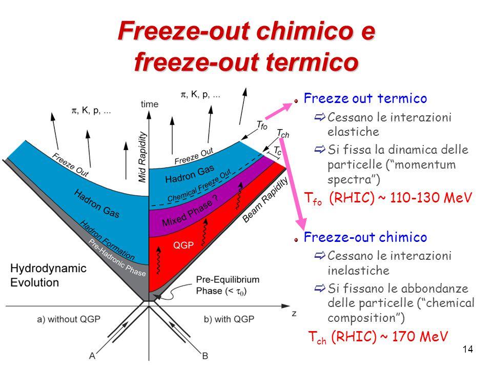 14 Freeze-out chimico e freeze-out termico Freeze out termico  Cessano le interazioni elastiche  Si fissa la dinamica delle particelle ( momentum spectra ) T fo (RHIC) ~ 110-130 MeV Freeze-out chimico  Cessano le interazioni inelastiche  Si fissano le abbondanze delle particelle ( chemical composition ) T ch (RHIC) ~ 170 MeV