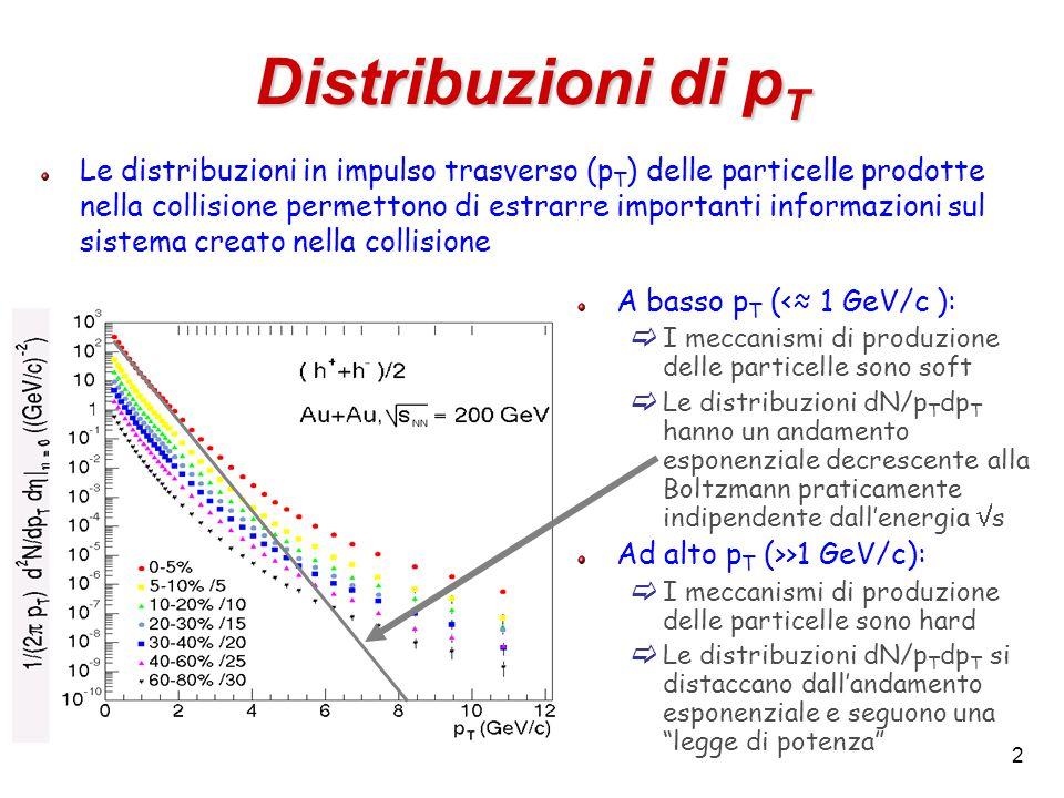 2 Distribuzioni di p T A basso p T (<≈ 1 GeV/c ):  I meccanismi di produzione delle particelle sono soft  Le distribuzioni dN/p T dp T hanno un andamento esponenziale decrescente alla Boltzmann praticamente indipendente dall'energia  s Ad alto p T (>>1 GeV/c):  I meccanismi di produzione delle particelle sono hard  Le distribuzioni dN/p T dp T si distaccano dall'andamento esponenziale e seguono una legge di potenza Le distribuzioni in impulso trasverso (p T ) delle particelle prodotte nella collisione permettono di estrarre importanti informazioni sul sistema creato nella collisione