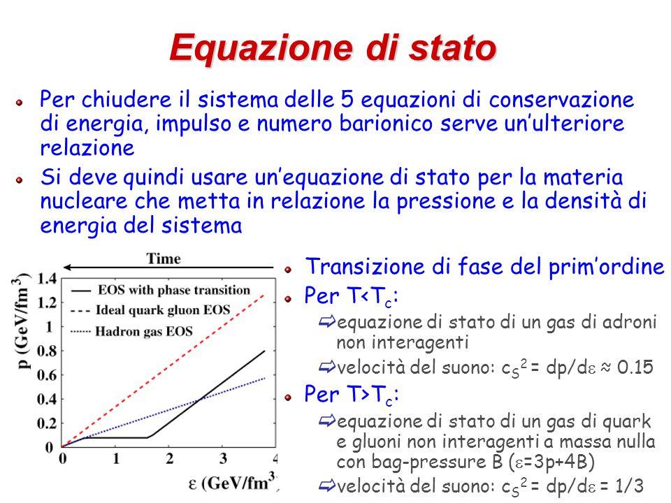 28 Equazione di stato Per chiudere il sistema delle 5 equazioni di conservazione di energia, impulso e numero barionico serve un'ulteriore relazione Si deve quindi usare un'equazione di stato per la materia nucleare che metta in relazione la pressione e la densità di energia del sistema Transizione di fase del prim'ordine Per T<T c :  equazione di stato di un gas di adroni non interagenti  velocità del suono: c S 2 = dp/d  ≈ 0.15 Per T>T c :  equazione di stato di un gas di quark e gluoni non interagenti a massa nulla con bag-pressure B (  =3p+4B)  velocità del suono: c S 2 = dp/d  = 1/3