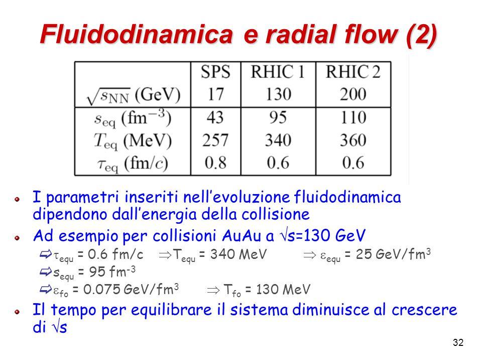 32 Fluidodinamica e radial flow (2) I parametri inseriti nell'evoluzione fluidodinamica dipendono dall'energia della collisione Ad esempio per collisioni AuAu a  s=130 GeV   equ = 0.6 fm/c  T equ = 340 MeV   equ = 25 GeV/fm 3  s equ = 95 fm -3   fo = 0.075 GeV/fm 3  T fo = 130 MeV Il tempo per equilibrare il sistema diminuisce al crescere di  s