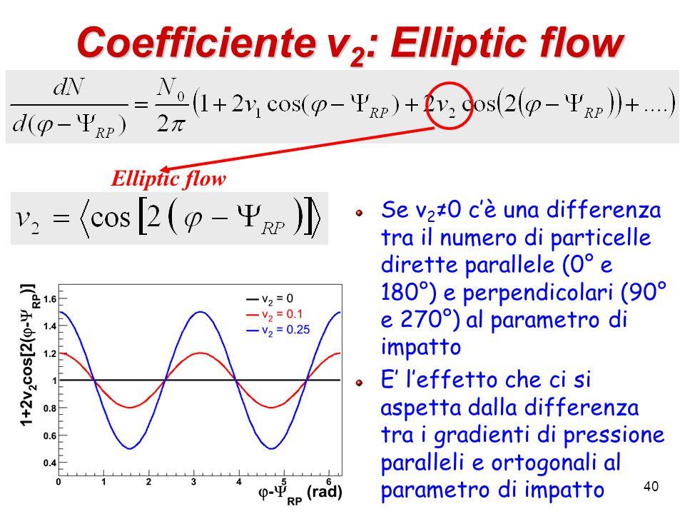 40 Coefficiente v 2 : Elliptic flow Elliptic flow Se v 2 ≠0 c'è una differenza tra il numero di particelle dirette parallele (0° e 180°) e perpendicolari (90° e 270°) al parametro di impatto E' l'effetto che ci si aspetta dalla differenza tra i gradienti di pressione paralleli e ortogonali al parametro di impatto