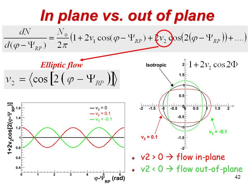 42 In plane vs. out of plane v2 > 0  flow in-plane v2 < 0  flow out-of-plane Elliptic flow