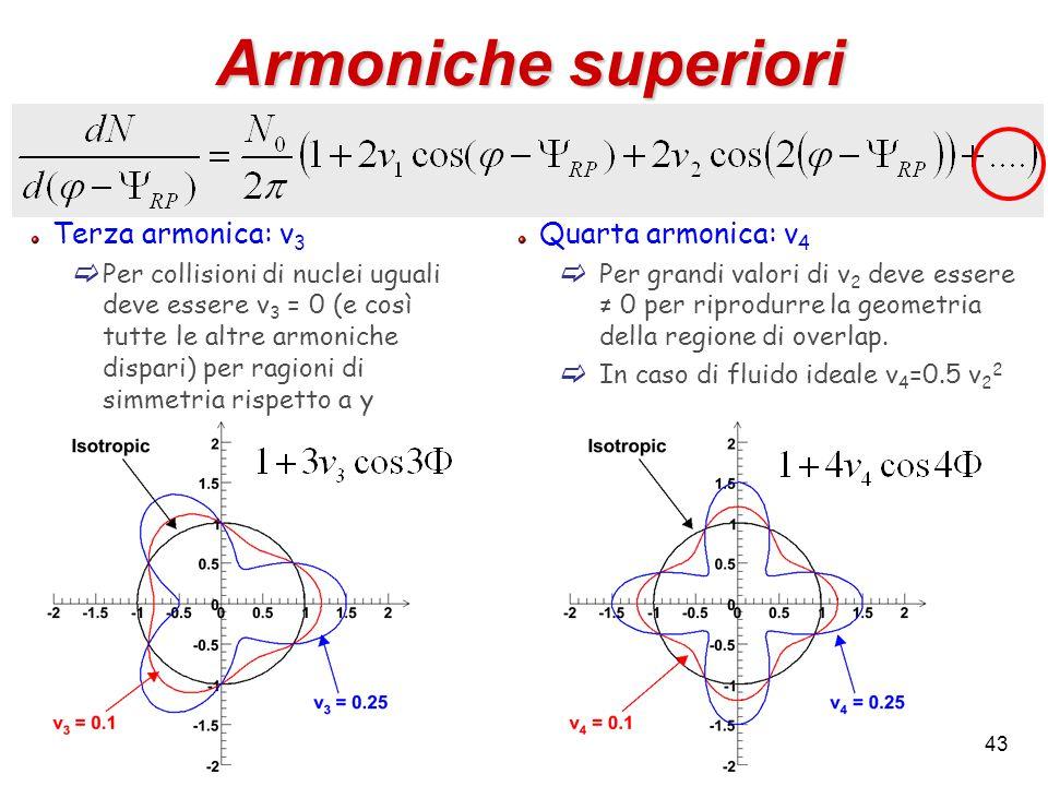43 Armoniche superiori Terza armonica: v 3  Per collisioni di nuclei uguali deve essere v 3 = 0 (e così tutte le altre armoniche dispari) per ragioni di simmetria rispetto a y Quarta armonica: v 4  Per grandi valori di v 2 deve essere ≠ 0 per riprodurre la geometria della regione di overlap.