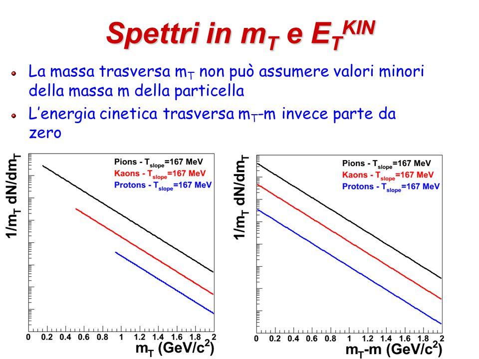 5 Spettri in m T e E T KIN La massa trasversa m T non può assumere valori minori della massa m della particella L'energia cinetica trasversa m T -m invece parte da zero