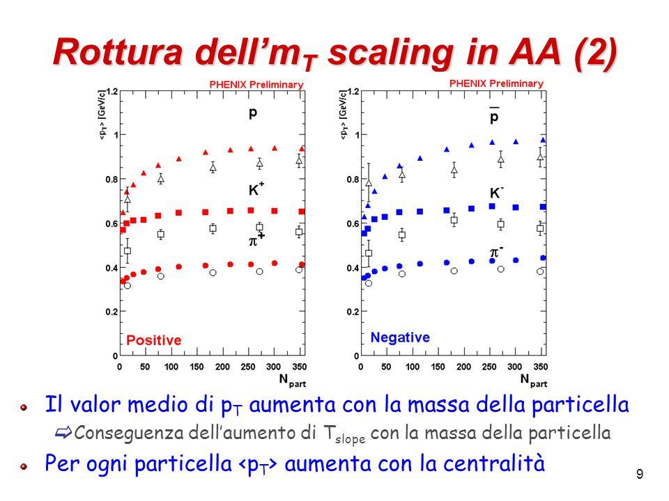 9 Rottura dell'm T scaling in AA (2) Il valor medio di p T aumenta con la massa della particella  Conseguenza dell'aumento di T slope con la massa della particella Per ogni particella aumenta con la centralità