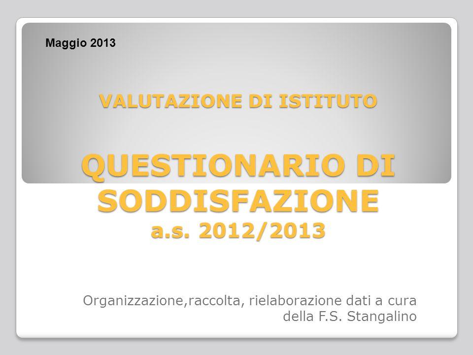 VALUTAZIONE DI ISTITUTO QUESTIONARIO DI SODDISFAZIONE a.s.