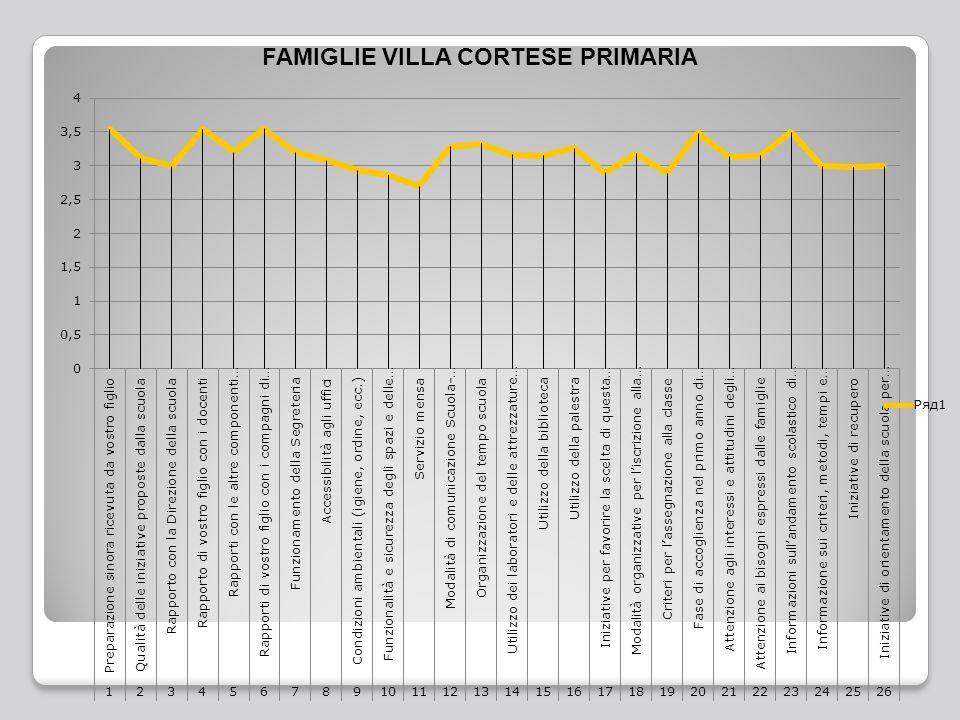 FAMIGLIE VILLA CORTESE PRIMARIA