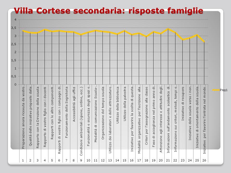 Villa Cortese secondaria: risposte famiglie