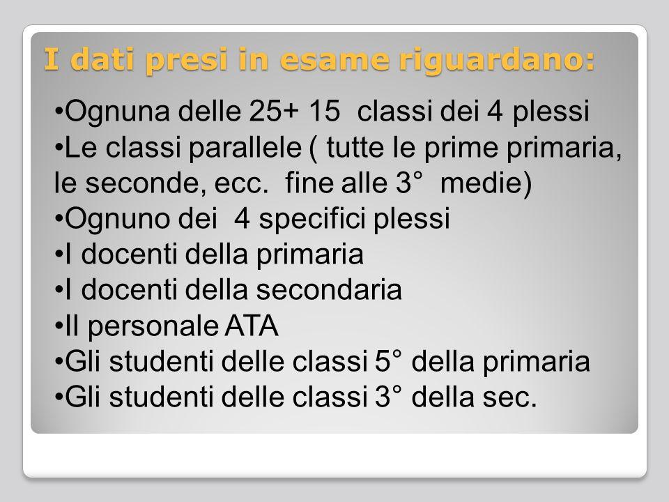 I dati presi in esame riguardano: Ognuna delle 25+ 15 classi dei 4 plessi Le classi parallele ( tutte le prime primaria, le seconde, ecc.