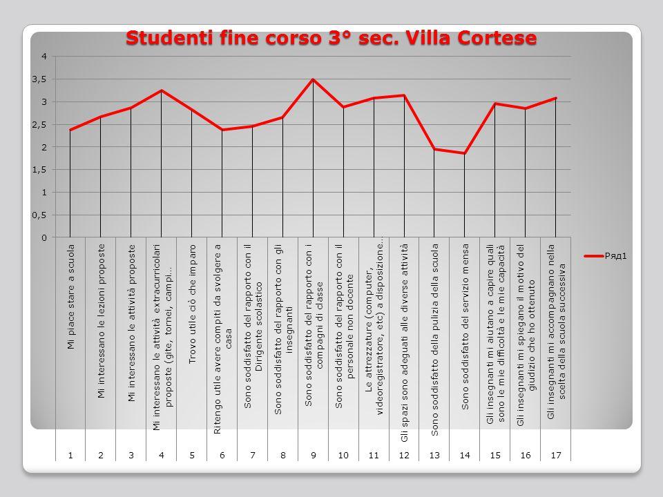 Studenti fine corso 3° sec. Villa Cortese