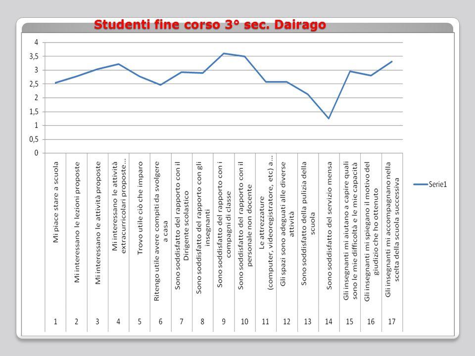 Studenti fine corso 3° sec. Dairago