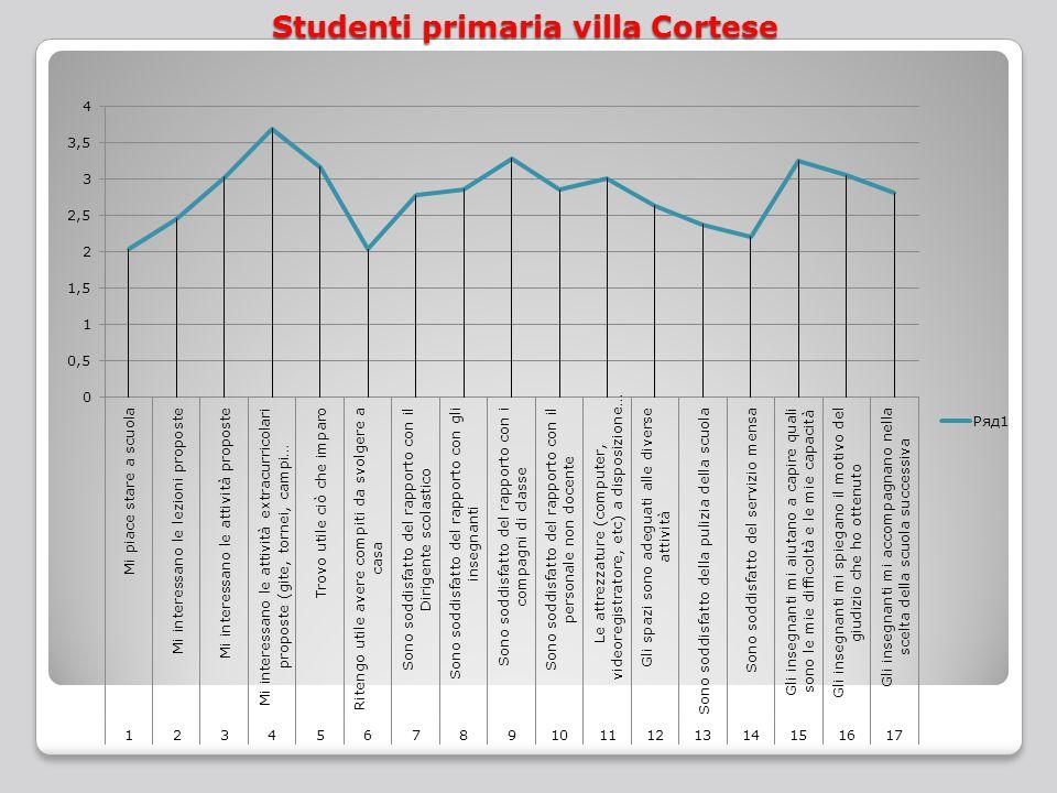 Studenti primaria villa Cortese