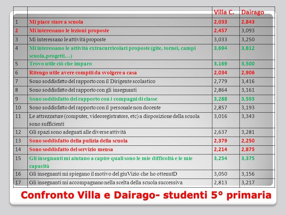 Confronto Villa e Dairago- studenti 5° primaria Villa C.Dairago 1 Mi piace stare a scuola 2,0332,843 2 Mi interessano le lezioni proposte 2,4573,093 3 Mi interessano le attività proposte 3,0333,250 4 Mi interessano le attività extracurricolari proposte (gite, tornei, campi scuola,progetti…) 3,6943,812 5 Trovo utile ciò che imparo 3,1693,500 6 Ritengo utile avere compiti da svolgere a casa 2,0342,906 7 Sono soddisfatto del rapporto con il Dirigente scolastico 2,7793,416 8 Sono soddisfatto del rapporto con gli insegnanti 2,8643,161 9 Sono soddisfatto del rapporto con i compagni di classe 3,2883,593 10 Sono soddisfatto del rapporto con il personale non docente 2,8573,193 11 Le attrezzature (computer, videoregistratore, etc) a disposizione della scuola sono sufficienti 3,0163,343 12 Gli spazi sono adeguati alle diverse attività 2,6373,281 13 Sono soddisfatto della pulizia della scuola 2,3792,250 14 Sono soddisfatto del servizio mensa 2,2142,875 15 Gli insegnanti mi aiutano a capire quali sono le mie difficoltà e le mie capacità 3,2543,375 16 Gli insegnanti mi spiegano il motivo del giuVizio che ho ottenutD 3,0503,156 17 Gli insegnanti mi accompagnano nella scelta della scuola successiva 2,8133,217