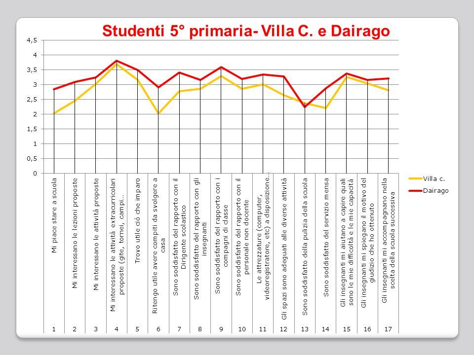 Studenti 5° primaria- Villa C. e Dairago