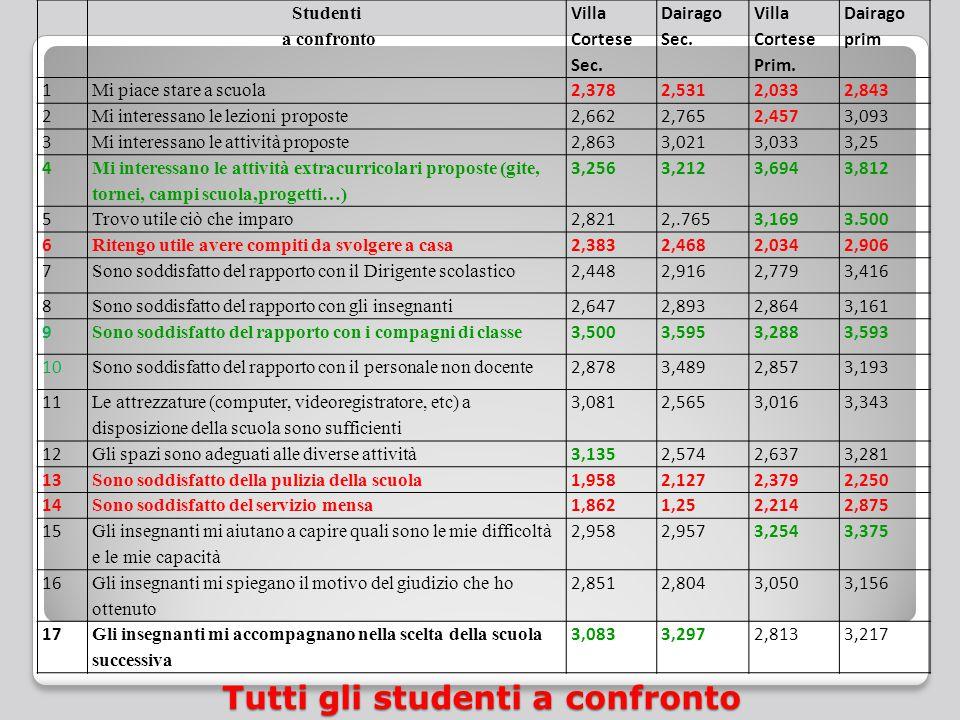 Tutti gli studenti a confronto Studenti a confronto Villa Cortese Sec.