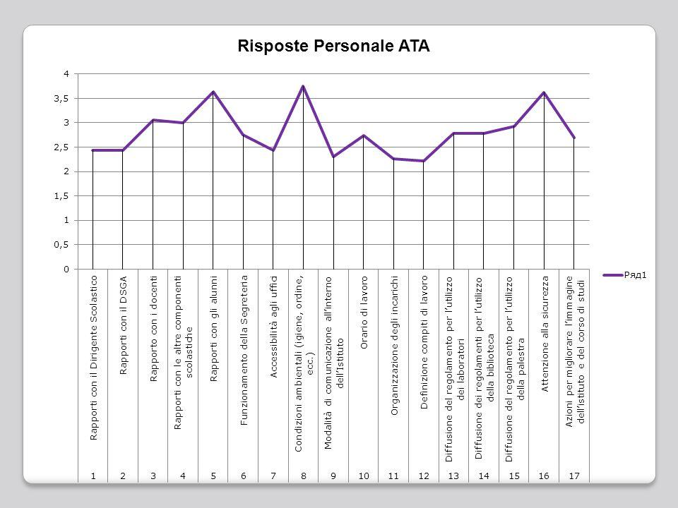 Risposte Personale ATA