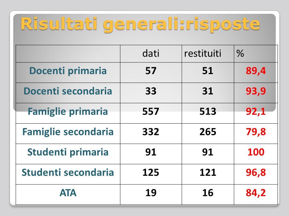 Risposta delle famiglie dei quattro plessi famigliericonsegnati% Villa Cortese prim.