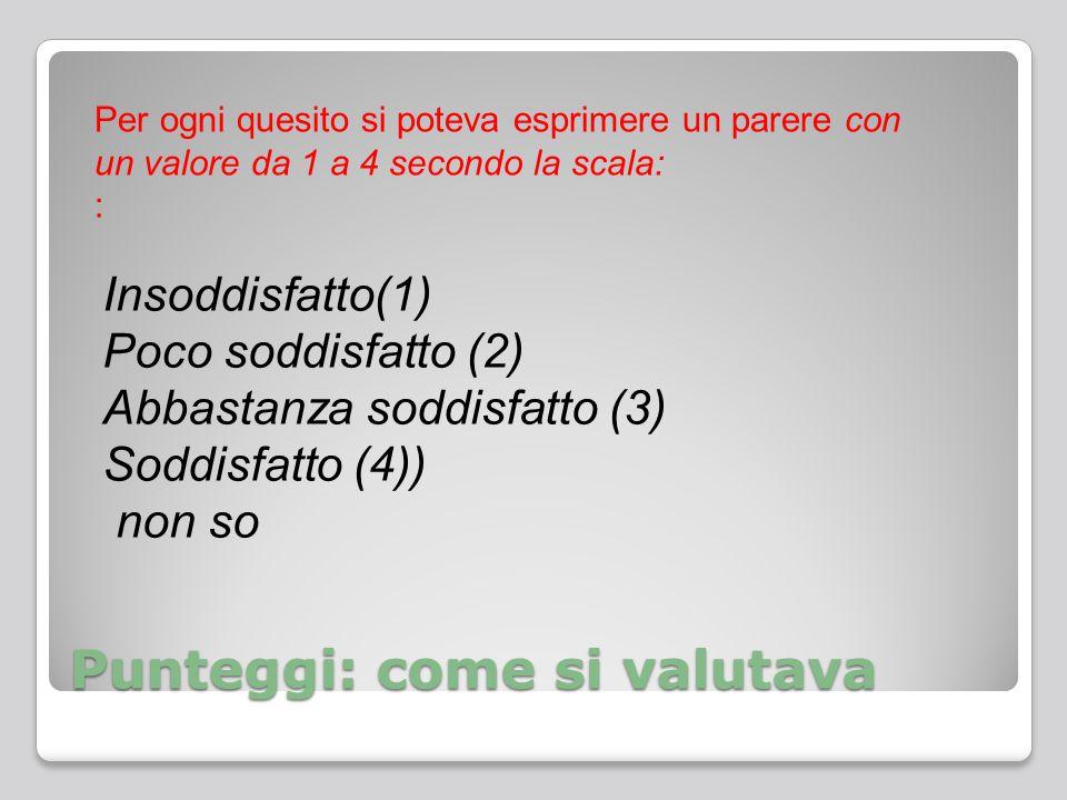 Punteggi: come si valutava Per ogni quesito si poteva esprimere un parere con un valore da 1 a 4 secondo la scala: : Insoddisfatto(1) Poco soddisfatto (2) Abbastanza soddisfatto (3) Soddisfatto (4)) non so