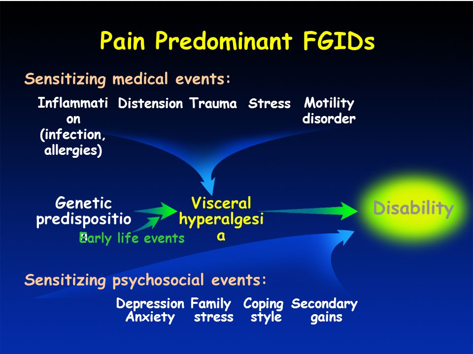 Pain Predominant FGIDs Sensitizing medical events: Inflammati on (infection, allergies) Genetic predispositio n Early life events Visceral hyperalgesi a Disability Sensitizing psychosocial events: Secondary gains Depression Anxiety Family stress Coping style DistensionTraumaStress Motility disorder