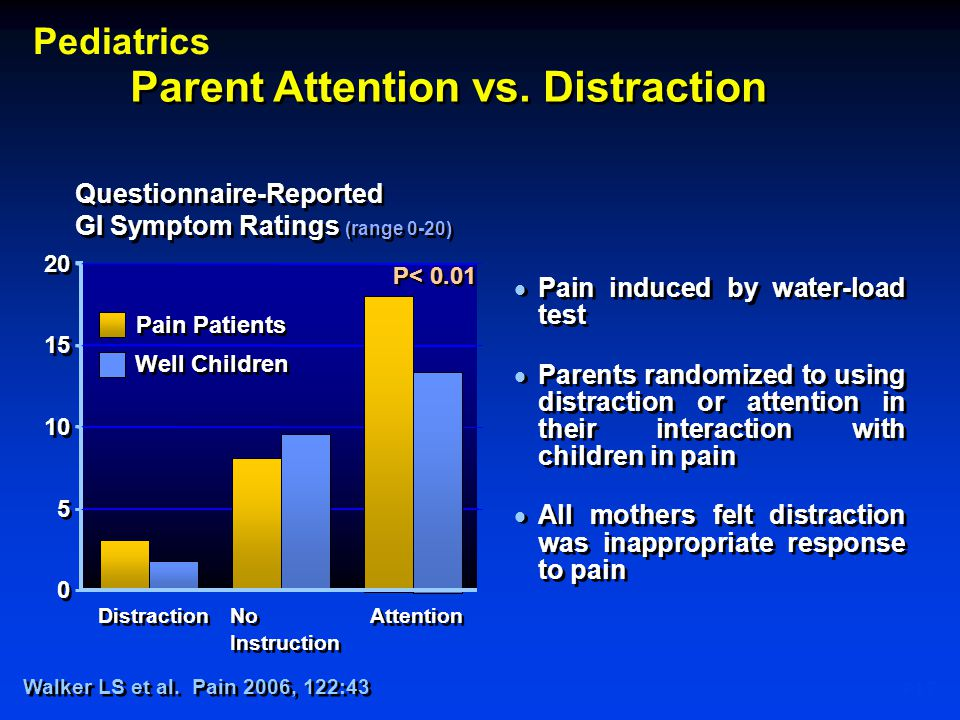 P17 Parent Attention vs. Distraction Youssef NN 2007© Questionnaire-Reported GI Symptom Ratings (range 0-20) 0 0 5 5 10 15 20 Distraction No Instructi