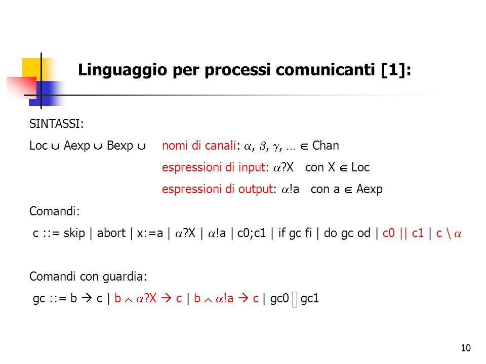 10 Linguaggio per processi comunicanti [1]: SINTASSI: Loc  Aexp  Bexp  nomi di canali: , , , …  Chan espressioni di input:  ?X con X  Loc espressioni di output:  !a con a  Aexp Comandi: c ::= skip | abort | x:=a |  ?X |  !a | c0;c1 | if gc fi | do gc od | c0 || c1 | c \  Comandi con guardia: gc ::= b  c | b   ?X  c | b   !a  c | gc0 gc1