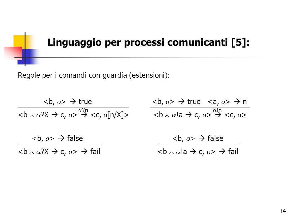 14 Linguaggio per processi comunicanti [5]: Regole per i comandi con guardia (estensioni):  true  true  n    false  false  fail  fail  ?n 