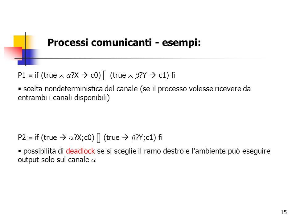 15 Processi comunicanti - esempi: P1  if (true   ?X  c0) (true   ?Y  c1) fi  scelta nondeterministica del canale (se il processo volesse ricevere da entrambi i canali disponibili) P2  if (true   ?X;c0) (true   ?Y;c1) fi  possibilità di deadlock se si sceglie il ramo destro e l'ambiente può eseguire output solo sul canale 