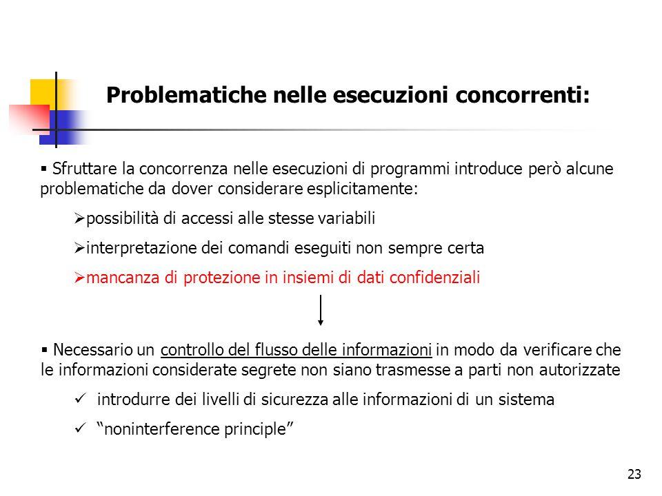 23 Problematiche nelle esecuzioni concorrenti:  Sfruttare la concorrenza nelle esecuzioni di programmi introduce però alcune problematiche da dover c