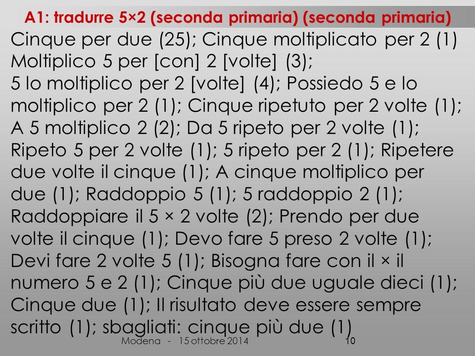 Cinque per due (25); Cinque moltiplicato per 2 (1) Moltiplico 5 per [con] 2 [volte] (3); 5 lo moltiplico per 2 [volte] (4); Possiedo 5 e lo moltiplico per 2 (1); Cinque ripetuto per 2 volte (1); A 5 moltiplico 2 (2); Da 5 ripeto per 2 volte (1); Ripeto 5 per 2 volte (1); 5 ripeto per 2 (1); Ripetere due volte il cinque (1); A cinque moltiplico per due (1); Raddoppio 5 (1); 5 raddoppio 2 (1); Raddoppiare il 5 × 2 volte (2); Prendo per due volte il cinque (1); Devo fare 5 preso 2 volte (1); Devi fare 2 volte 5 (1); Bisogna fare con il × il numero 5 e 2 (1); Cinque più due uguale dieci (1); Cinque due (1); Il risultato deve essere sempre scritto (1); sbagliati: cinque più due (1) Modena - 15 ottobre 2014 10 A1: tradurre 5×2 (seconda primaria) (seconda primaria)